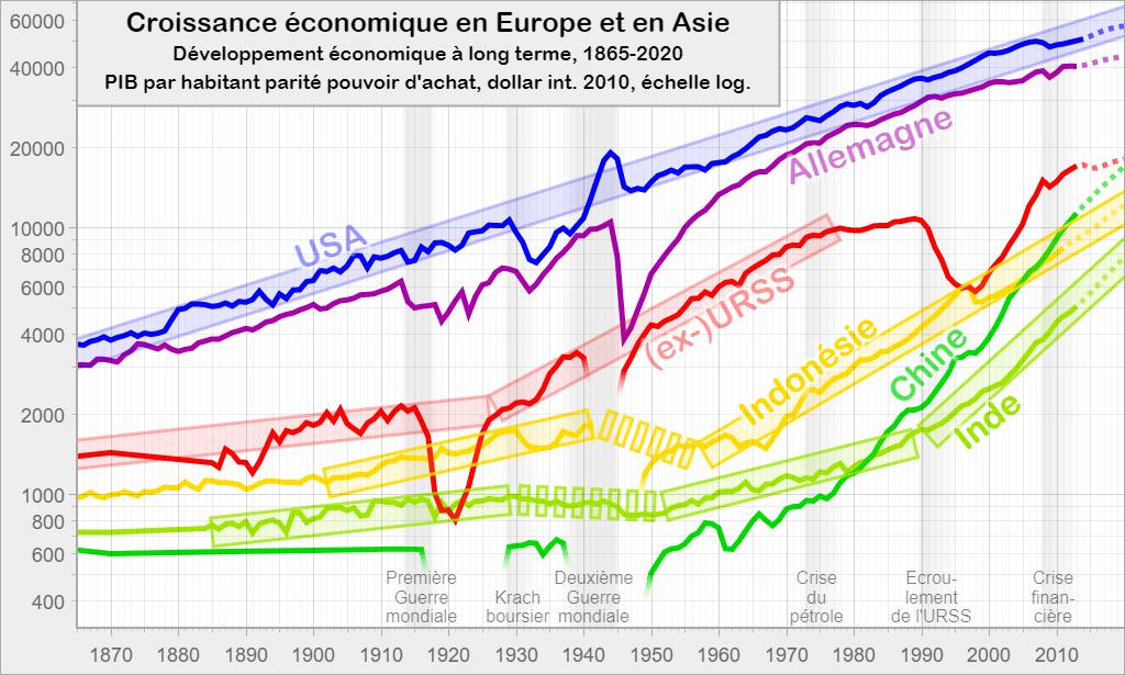 Croissance économique en Europe et en Asie: Développement économique à long terme, 1865-2020