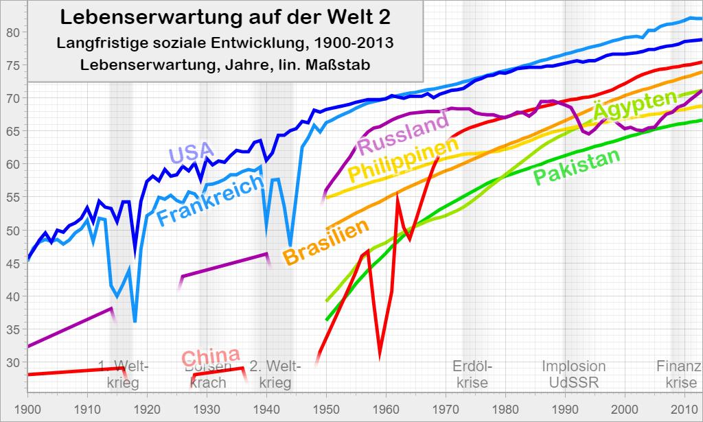 Lebenserwartung auf der Welt 2: Langfristige soziale Entwicklung, 1900-2013