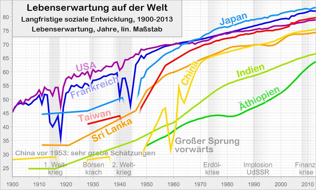 Lebenserwartung auf der Welt: Langfristige soziale Entwicklung, 1900-2013