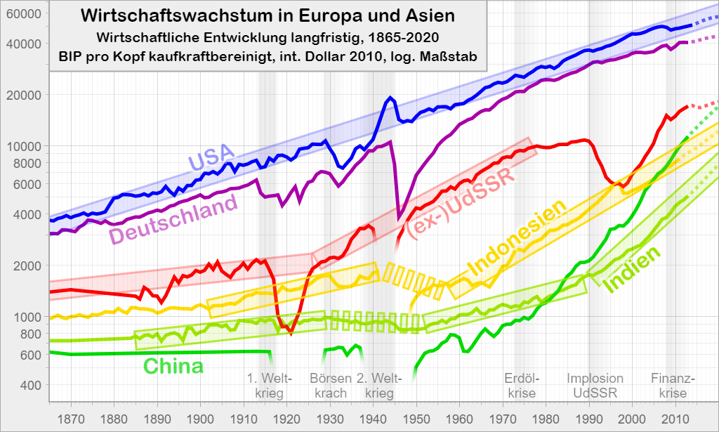 Wirtschaftswachstum in Europa und Asien: Wirtschaftliche Entwicklung langfristig, 1865-2020