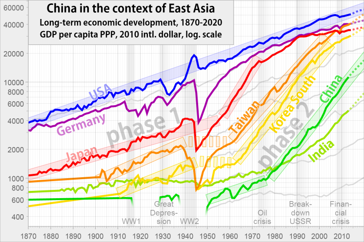 GDP per capita of China, the USA, Japan, Korea and Taiwan, from 1870 to 2019