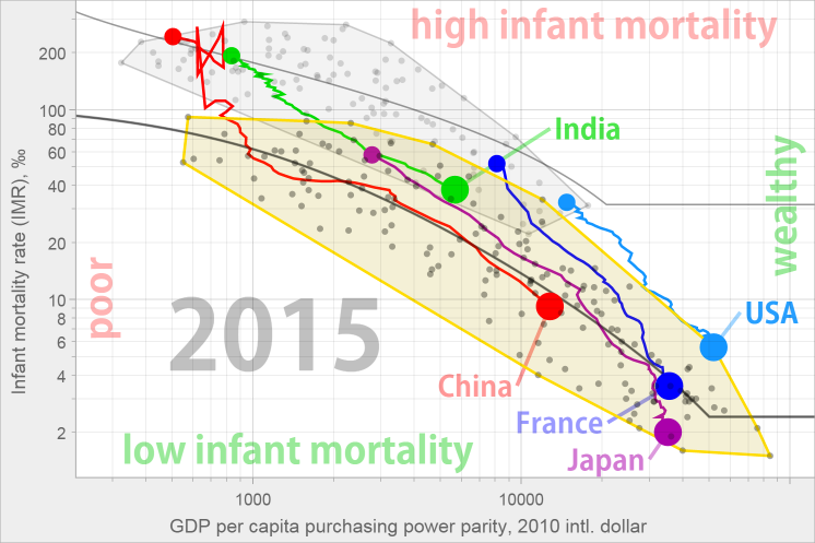 Relationship between economic development and infant mortality rate